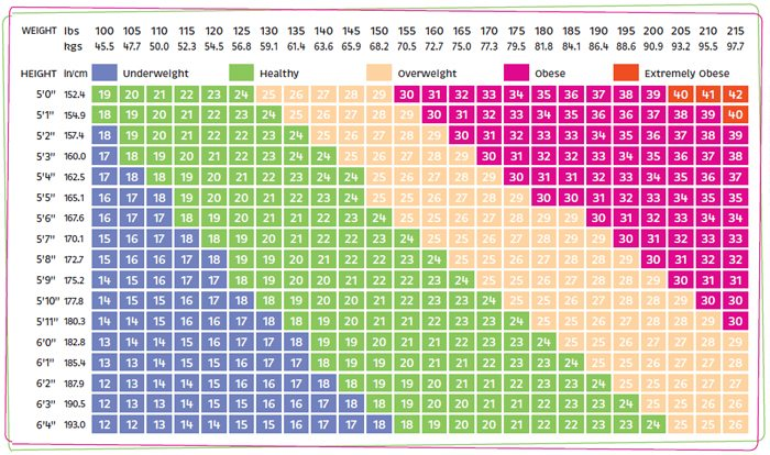 weight bmi charts