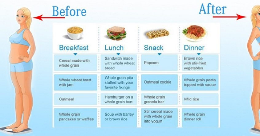 Ideal Yet Realistic Diet Chart Which You Can Follow For Your